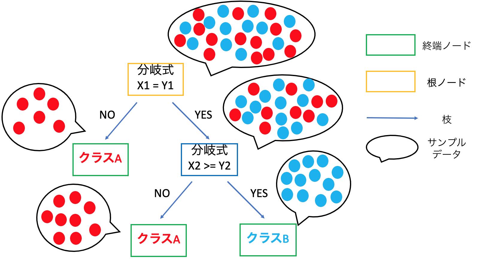 Decision_tree_model_ja.png