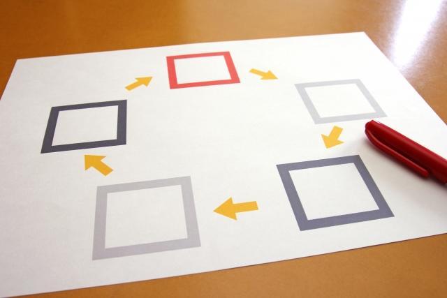 Salesforce を活用した業務ワークフローの作成(運用編)